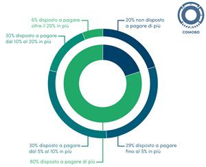 80 per cento consumatori green