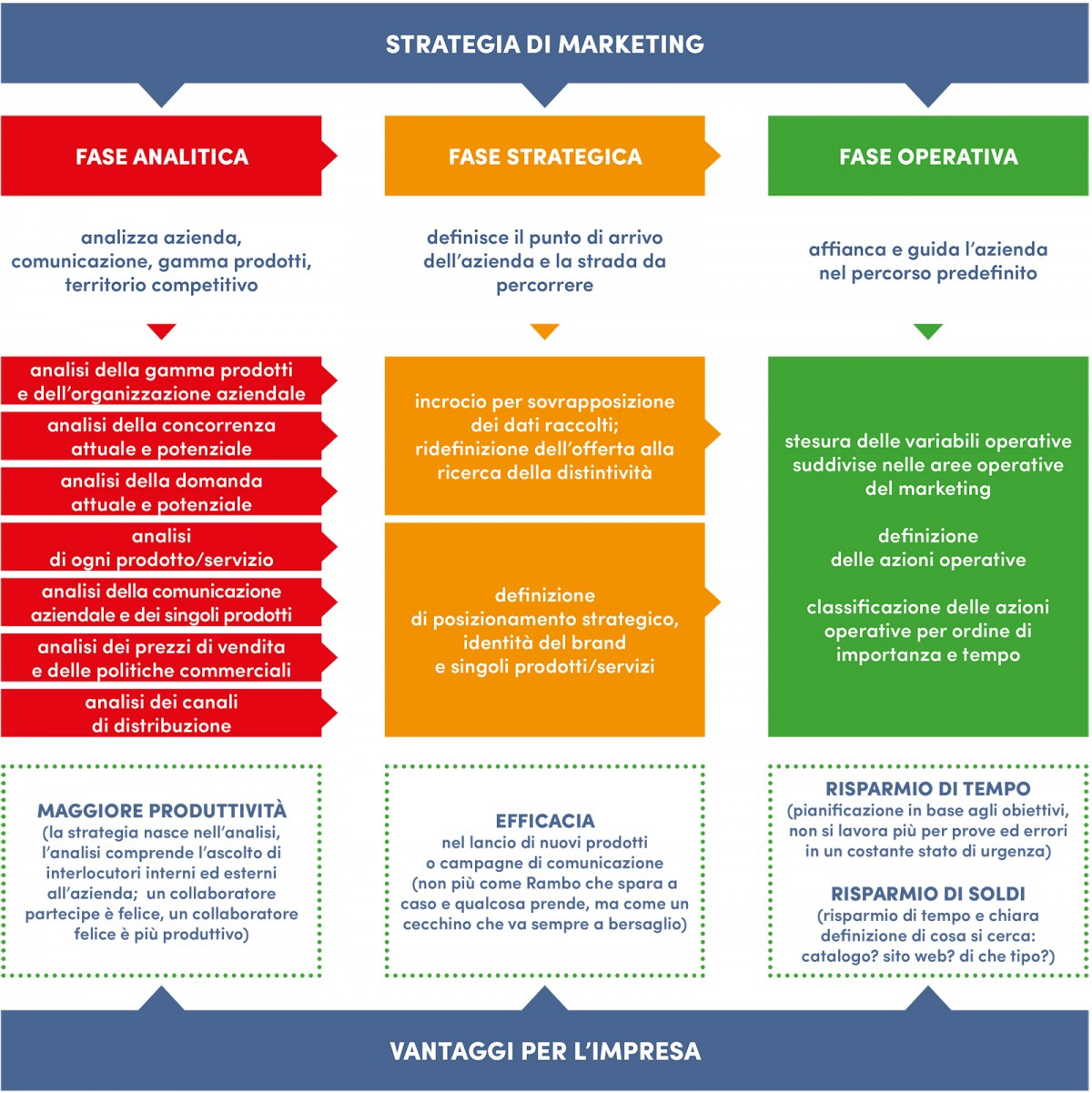 marketing strategico o strategia di marketing